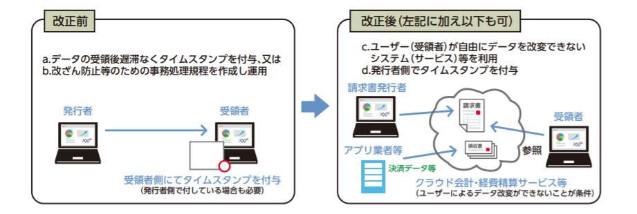 電子帳簿保存法①